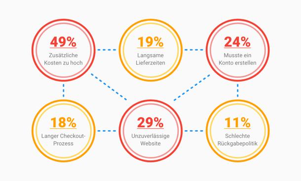 DE-Infographic-AbandonCart